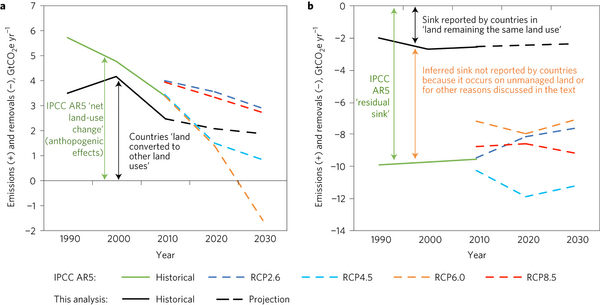 Comparison of historical and projected land fluxes from this analysis (based on country reports, including conditional (I)NDCs) and IPCC AR5 (based on global models and the projections of the four Representative Concentration Pathways (RCP) scenarios).