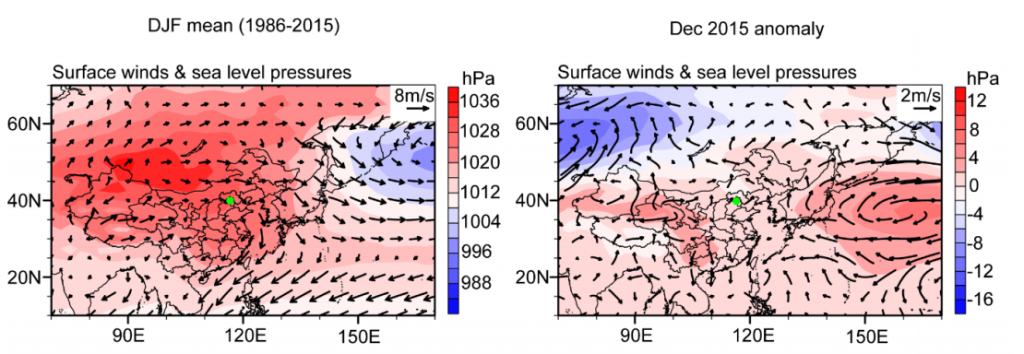 Maps show average wind patterns (left-hand map) and wind patterns during December 2015 winter haze event (right-hand map). Arrows show the wind direction and coloured shading indicates air pressure, from high (red) to low (blue). The green dots denote the location of Beijing. Source: Cai et al. (2017)