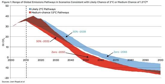Global Emissions Pathways - Oil Change International