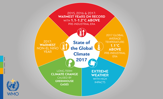State of the Global Climate 2017