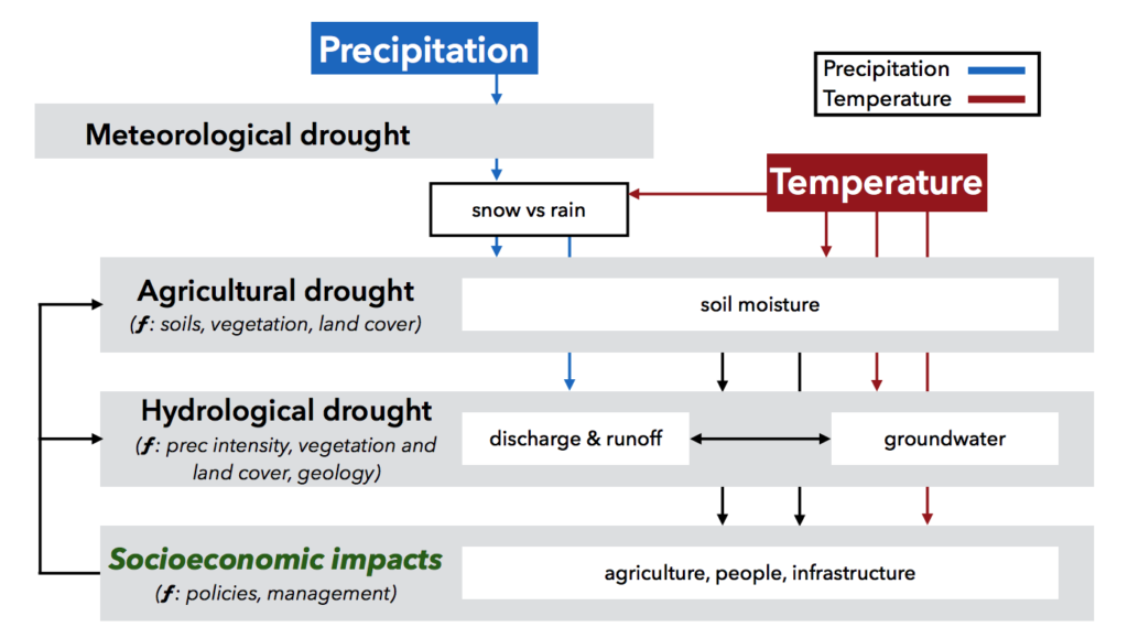 Schematic illustrating the classical definitions of drought and the associated processes