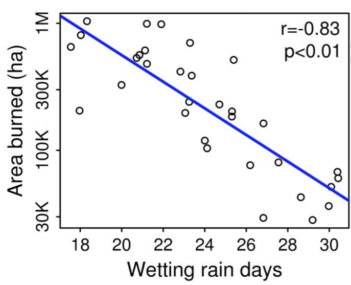 "line graph showing The relationship between the number of ""wetting rain days"" and area burned by wildfires in the western US from 1984-2015"