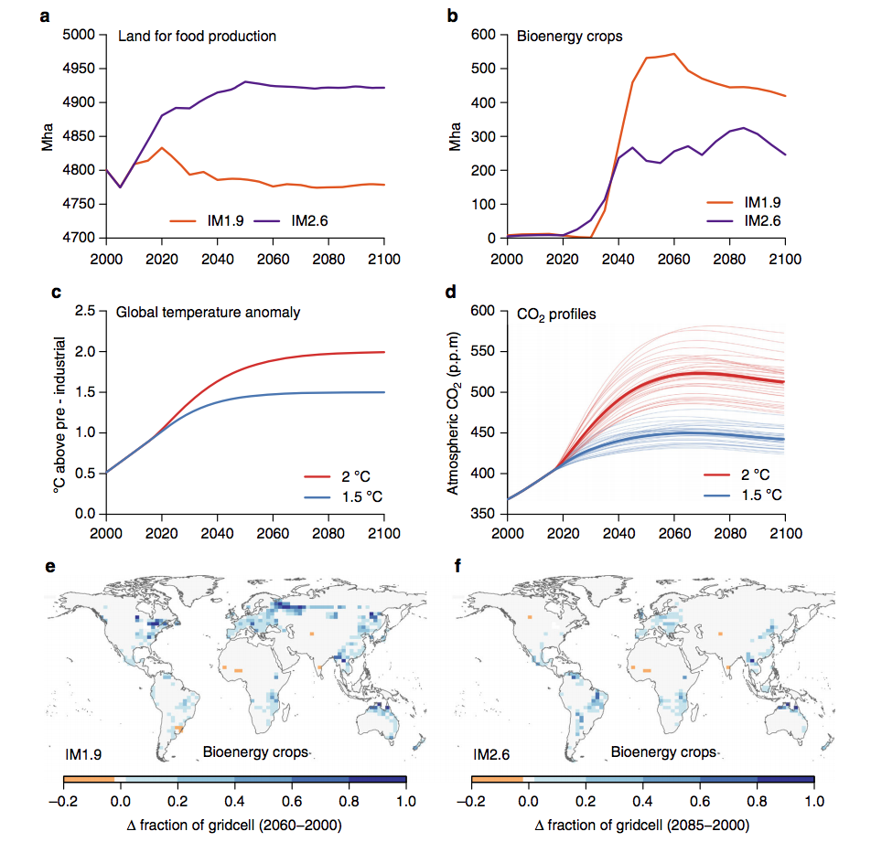 Series of charts illustrating comparisons between 1.5C and 2C scenarios for a) land for food production (IM1.9 is the scenario for 1.5C, and IM2.6 is the scenario for 2C); b) land for bioenergy crops; c) global temperatures and d) atmospheric CO2. Maps show spatial patterns of land committed to bioenergy crops in 1.5C scenario in 2060-2100 (left) and 2C in 2085-2100 (right). Shading shows increases (blue) and decreases (yellow) in biofuel crops. Source: Harper et al. (2018)
