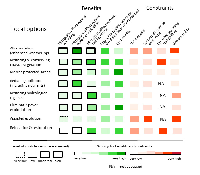 Diagram showing The benefits and constraints posed by six local ocean-based actions for tackling climate change. Dark green indicates a very high benefit and light green shows a very low benefit, while bright red indicates very high constraints and pink shows a very low constraint. Thich black rings are used to show a high level of confidence, while dotted rings show very low confidence. Source: Gattuso et al. (2018)