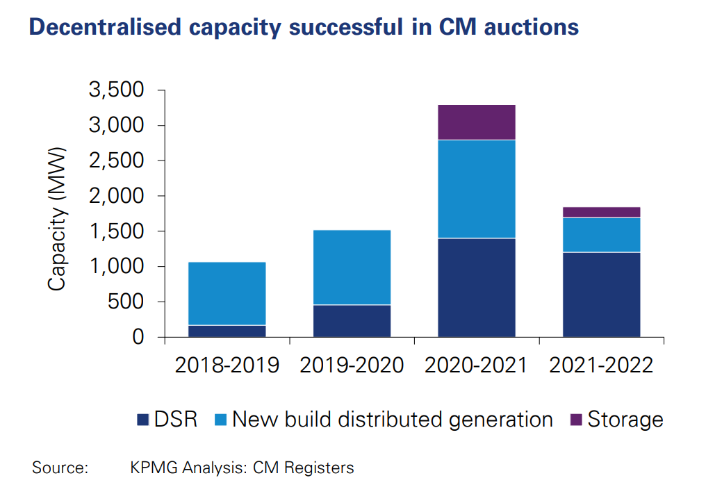 Stacked bar chart showing Decentralised capacity winning capacity market agreements in each of the main auction rounds held so far, megawatts (MW). Source: KPMG.