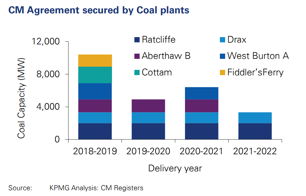 Stacked bar chart showing Coal capacity winning capacity market agreements in each of the main auction rounds held so far, megawatts (MW). Source: KPMG.