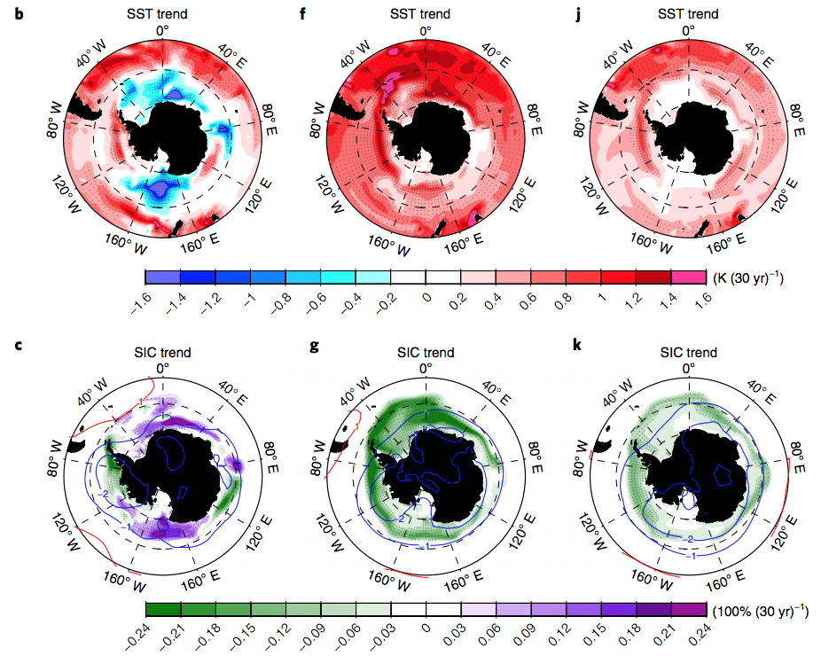 "Simulated changes to sea surface temperature (top) and sea ice (bottom) from 1979-2012 in Antarctica when ocean convection is in ""active"" (left), ""inactive"" (middle) and ""neutral"" phase. On the top maps, pink and red show increases in sea surface temperature while blue shows decreases. On the right, green shows sea ice losses while purple shows sea ice gains. Source: Zhang et al. (2018)"