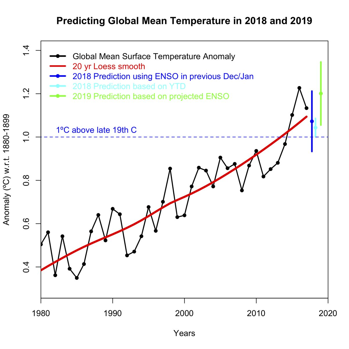 Graph showing Temperature projections for 2018 and 2019 provided by Dr Gavin Schmidt in late November 2018, using data from NASA GISTemp.