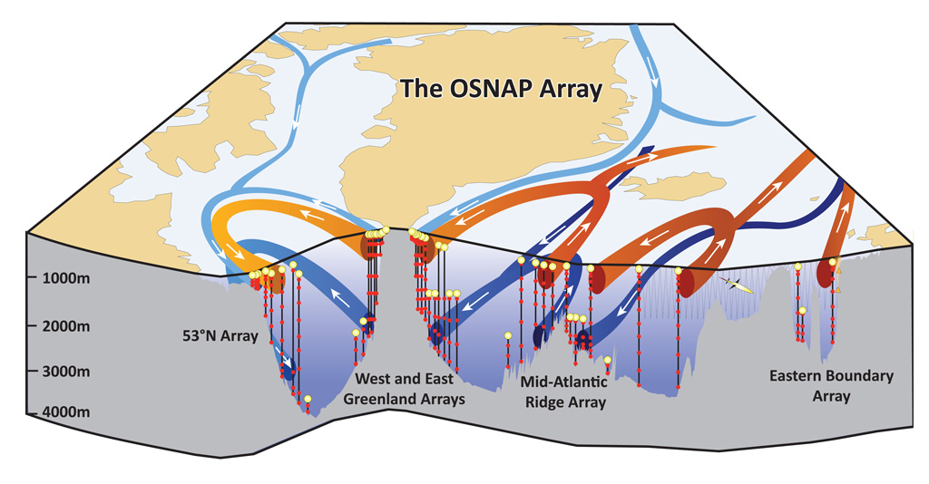 Schematic diagram of the Overturning in the Subpolar North Atlantic Programme (OSNAP) array. Central land mass is Greenland. Source: OSNAP
