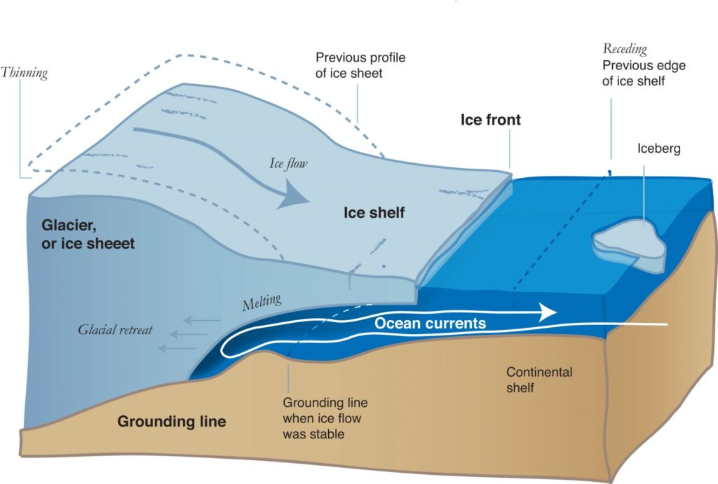 "A diagram illustrating how warm ocean water can cause the ""grounding line"" to retreat. Source: National Snow and Ice Data Center, University of Colorado, Boulder/NASA"