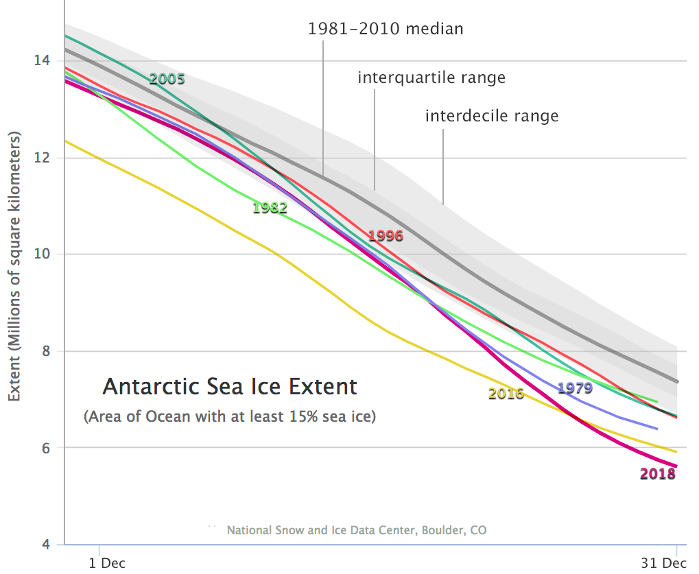 Timeseries of the six lowest December extents for Antarctic sea ice. For the 40-year satellite record, the years coming closest to the 2018 extent are 1979 and 2016. (Note that the extent lines for 1979 and 1982 end on December 30 because older satellite sensors only collected data every other day.) Grey line and shading shows 1981-2010 average and range of data. Credit: W. Meier, NSIDC