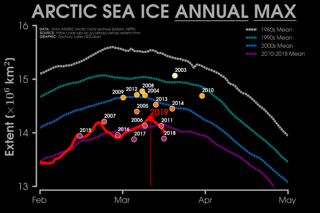 Line graph showing Average Arctic sea ice extent over the winter peak for each decade of the satellite era (dotted lines) and for 2019 so far (red line). Individual years also shown. Chart by Zack Labe using data from the Japan Aerospace Exploration Agency