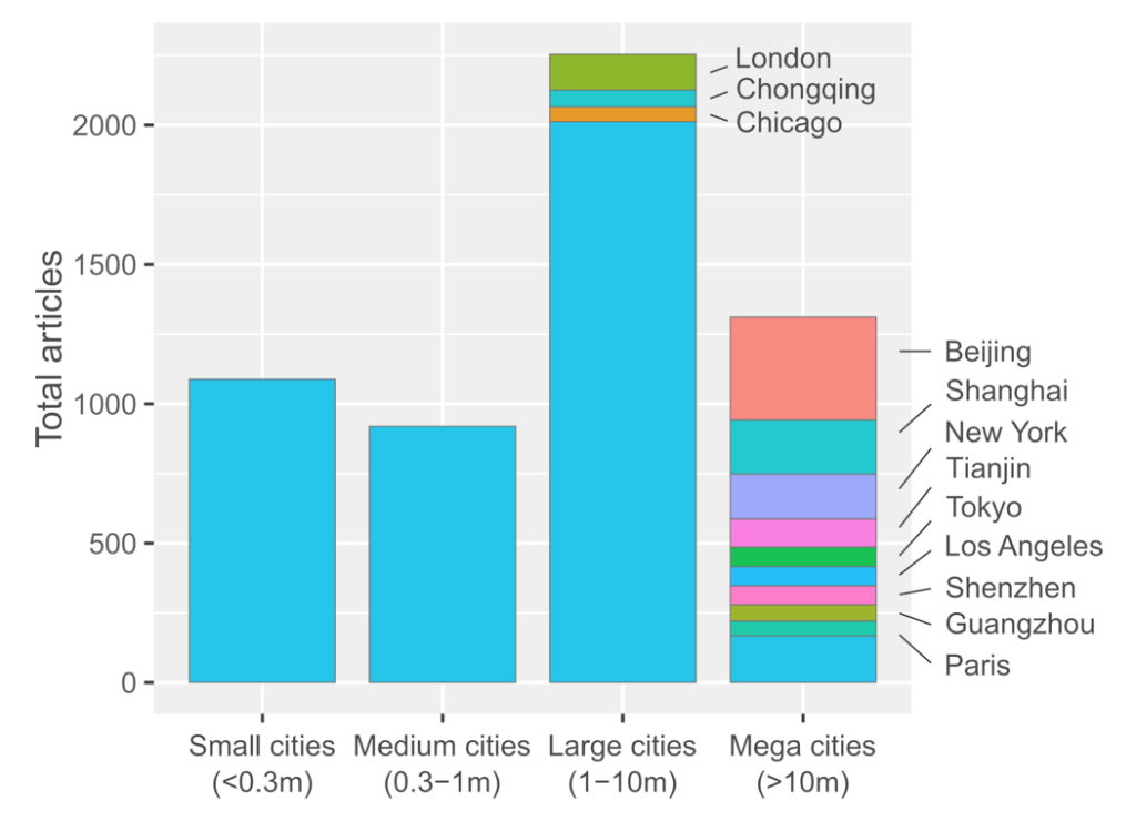 Bar graph showing Number of urban climate mitigation case studies, grouped according to city size. The 12 most frequently studied cities are labelled. Population data from UN World Urbanisation Prospects (2018 revision), using agglomeration data where available. Credit: William Lamb