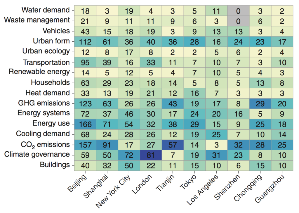 Grid of number of mitigation studies by topic for the 10 cities with the most publications. The dark blue shading indicates the main topic focus of case study literature within each city. Note, because our literature search included keywords only for climate mitigation, indicated studies are not comprehensive, particularly where large and relevant sectoral literatures exist but are not yet framed in terms of emissions reductions (for example, transport). Source: Lamb et al. (2019)
