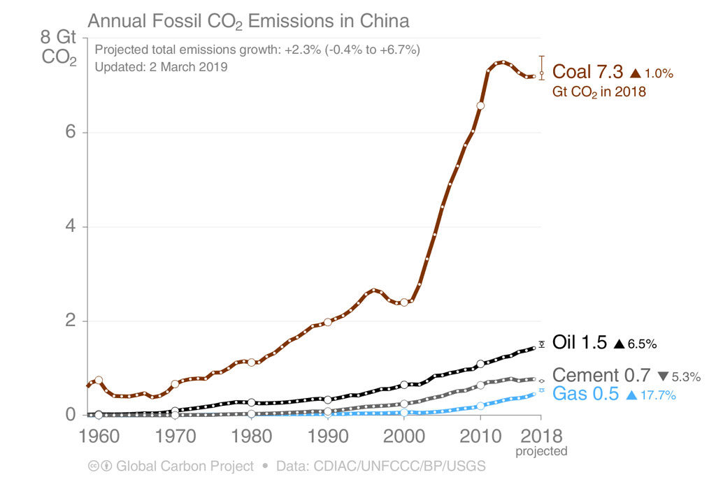Line graph showing Chinese CO2 emissions by source, 1960-2018, billions of tonnes of CO2 (GtCO2). Note the upward biased uncertainty on the growth in coal-related CO2 emission. Source: Global Carbon Project.