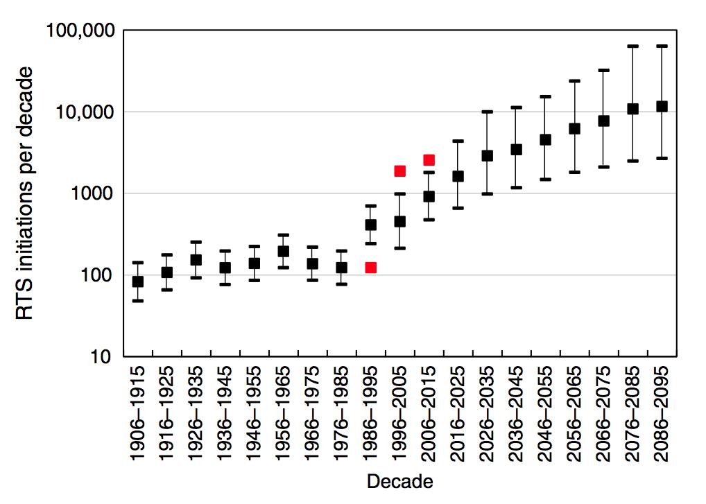 Modelled decadal retrogressive thaw slump initiation rates for Banks Island (1906-2015) and multimodel average projections under RCP4.5 (2016-2095). Red squares are observations based on the Timelapse data. Error bars indicate the 95% confidence intervals. Source: Lewkowicz & Way (2019)