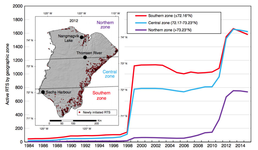 """Total active retrogressive thaw slumps in northern (purple line), central (blue) and southern (red) zones of Banks Island. Inset map shows the boundaries of the three zones, the location of the three climate stations, and retrogressive thaw slumps first observed in 2012 (red dots). Source: Lewkowicz &amp; Way (<a href=""""https://www.nature.com/articles/s41467-019-09314-7"""" target=""""_blank"""" rel=""""noopener"""">2019</a>)"""