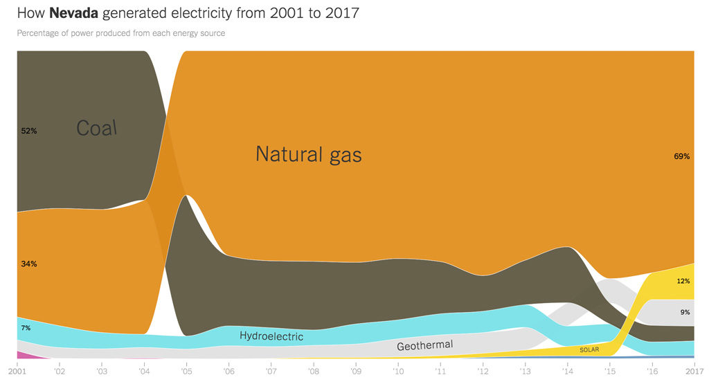 Nevada electricity generation mix from 2001 through 2017, from the New York Times.
