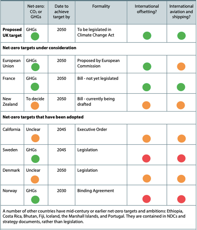Emerging net-zero commitments in other countries. The columns show which greenhouse gases are covered, the net-zero year and the current status of the plan, as well as the approach to offsets and international aviation and shipping. Green indicates that all GHGs are covered, and marks an explicit aim to meet the target without using credits and to incorporate international aviation and shipping. Red indicates an explicit allowance for offsetting, or excluding aviation and shipping from the commitment. Amber indicates a lack of certainty. Source: CCC analysis.