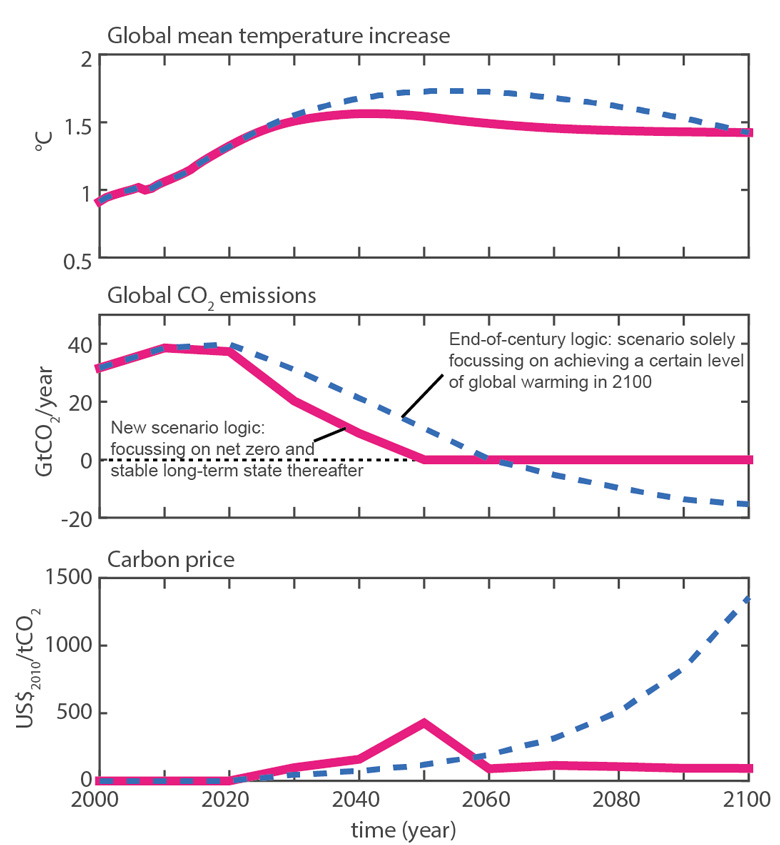 Comparison between warming this century (top panel), global CO2 emissions (middle) and the carbon price (bottom) in two scenarios that differ only in their design logic. The dashed blue line shows a scenario designed to limit warming in 2100 to no more than 1.5C while the pink line accords with our new logic, limiting peak warming to 1.5C. Figure created by the author for this guest post from data published together with Rogelj et al. (2019).