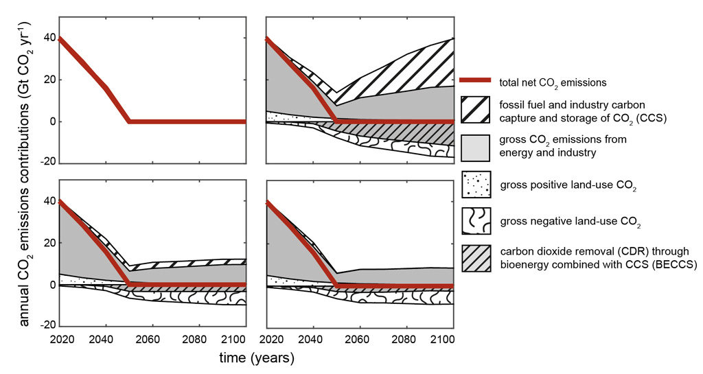 Different CO2 emissions configurations compatible with stabilising warming at no more than 1.6C and incorporating a range of contributions from carbon capture and storage (CCS, white hatching), residual emissions from energy and industry (grey), land use emissions (speckled) and storage (squirls), or CO2 removal (grey hatching). Figure adapted from Rogelj et al. (2019).