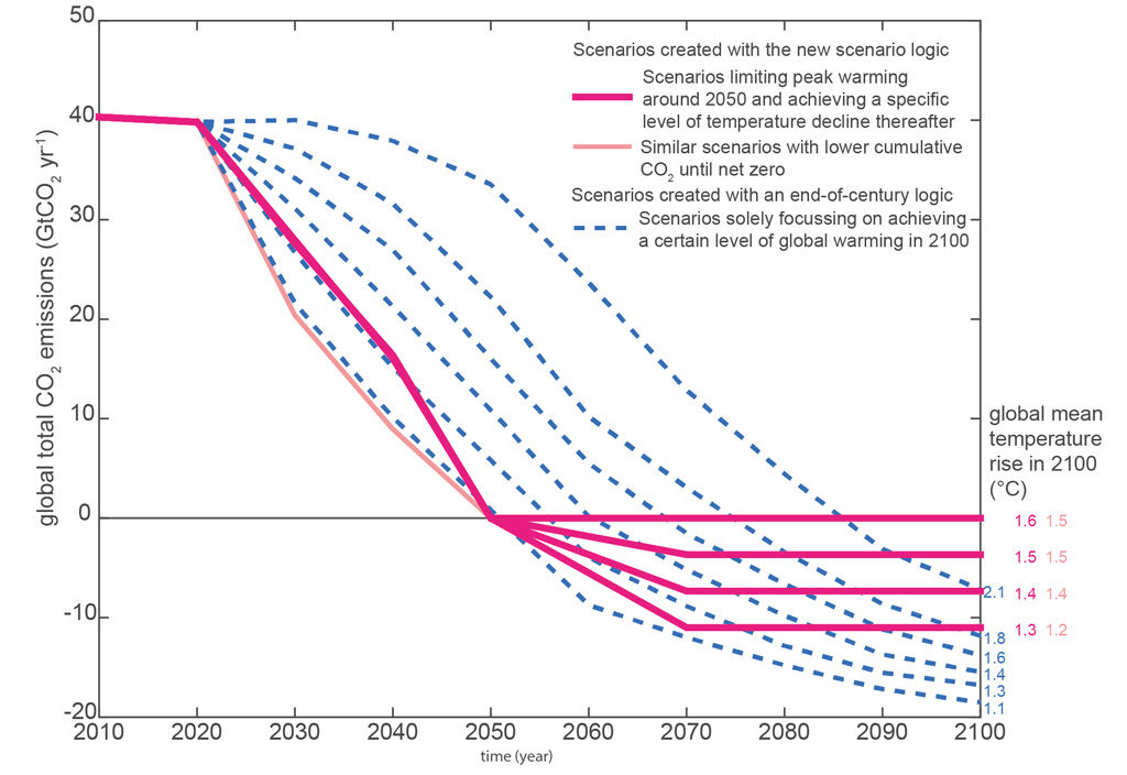Global CO2 emissions in IAM pathways that limit warming to well-below 2C. Those developed according to our new scenario logic are shown with pink lines while those with the standard end-of-century focus are in dashed blue. Figure adapted from Rogelj et al. (2019).