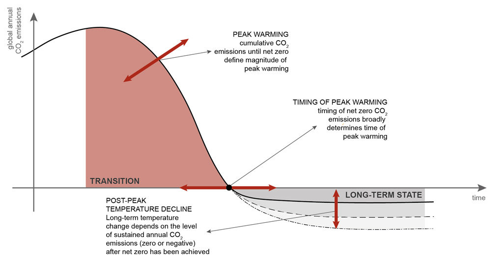 Schematic of our new scenario logic defined by three parameters: The timing of net-zero, the cumulative CO2 emissions until that point and the amount of net CO2 emissions thereafter. Figure simplified from Rogelj et al. (2019).