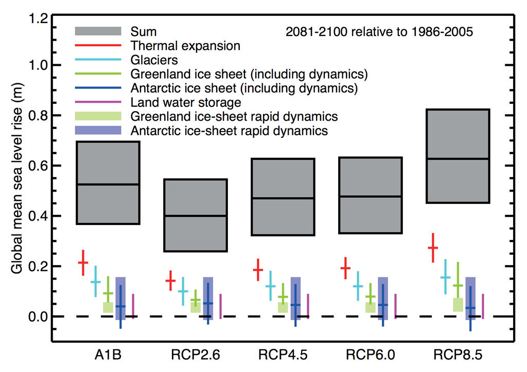 Total sea level rise by future emission scenario between 1986-2005 and 2081-2100 (grey) and relative contributions to the total from each component of SLR (coloured bars). Source: Figure 13.10 from the IPCC AR5 chapter 13 (pdf).