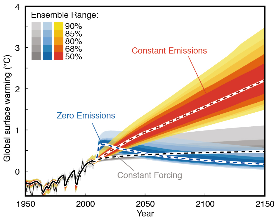 Figure 1 from FAQ 12.3 of the IPCC AR5. Shows warming projections for constant atmospheric composition (constant forcing, grey), constant emissions (red) and zero future emissions (blue) starting in 2010, with estimates of uncertainty. The thin black line and shading denote the observed warming and uncertainty. Source: IPCC (pdf)
