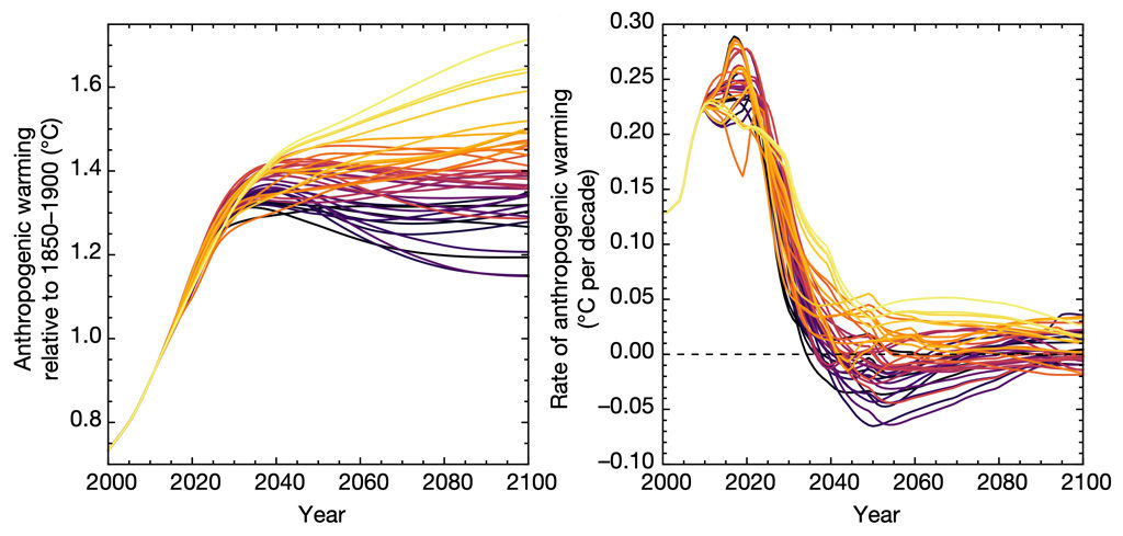 Global average surface temperatures, relative to pre-industrial levels (left) and warming rates plotted over time (right) in the 1.5C pathways with little or no overshoot. Each line represents the ensemble mean result for a specific 1.5C pathway. Source: Shindell & Smith (2019)
