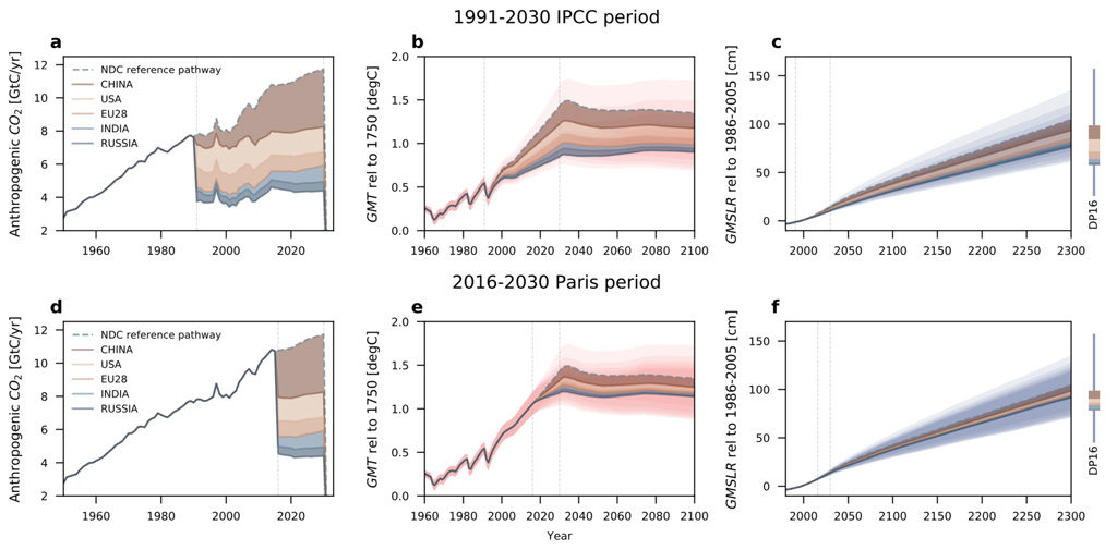 Charts show breakdown of emissions (left-hand charts), global temperature (middle) and global sea level rise contributions (right) for the IPCC period (upper row) and the Paris period (lower row) out to 2030, 2100 and 2300, respectively, in the stylised scenario. Emissions in billion tonnes of carbon per year. Sea level rise is relative to 1986-2005. Shading indicates the contributions from China (dark brown), the US (pale brown), the EU28 (mid brown), India (light blue) and Russia (dark blue). Source: Nauels et al. (2019)