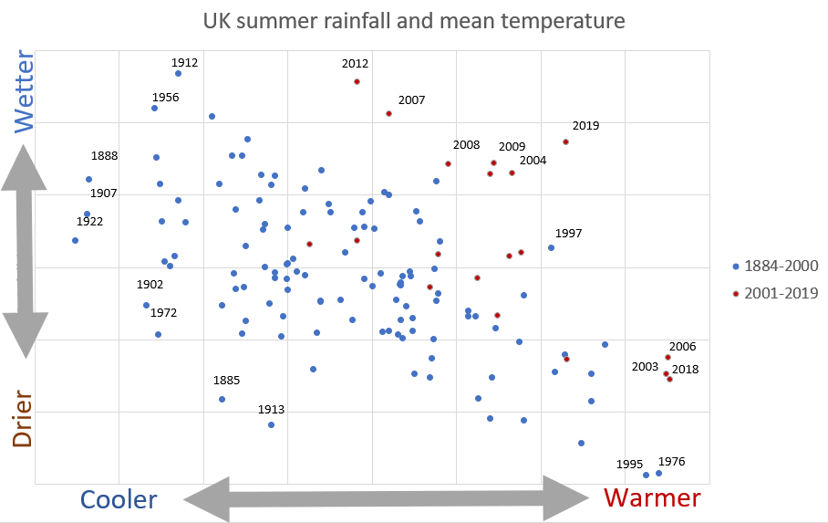 Distribution of UK summers based on average temperature (x axis) and rainfall (y axis). Dots show individual years in the 21st century (red) and from 1884 to 2000 (blue). Credit: Met Office from the HadUK-Grid dataset