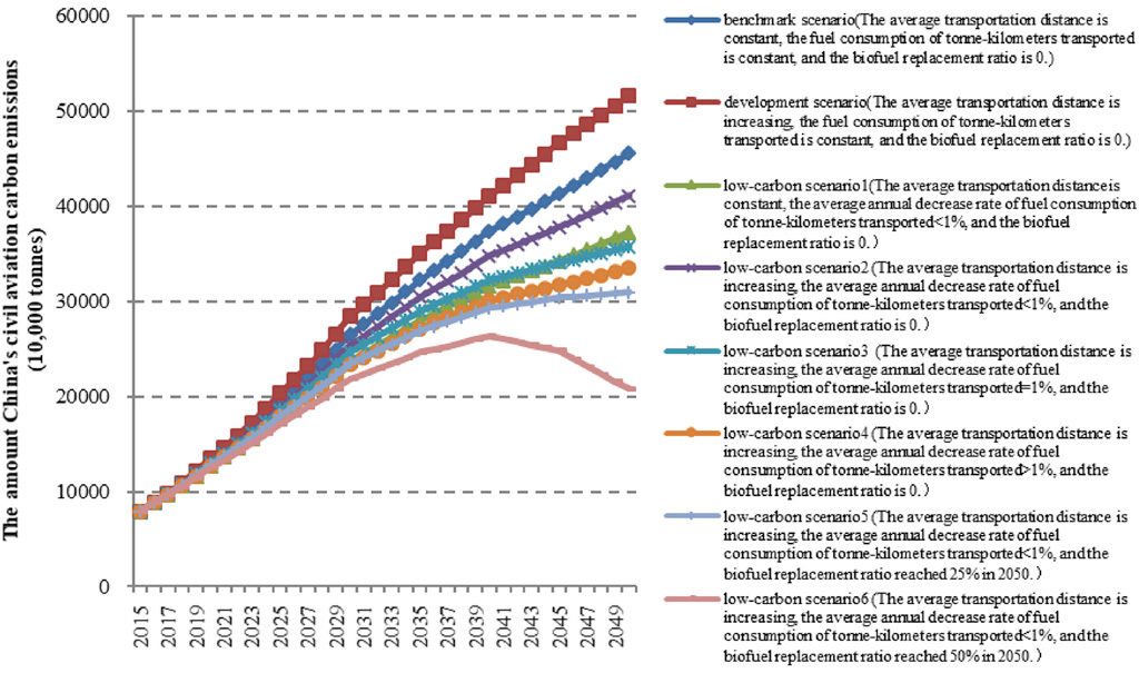 Graph showing the eight different scenarios defined by the paper's authors. The pathways that see the smallest growth in emissions are those that rely on significant replacement of conventional fuels with biofuels, which may not happen. Source: Yu, J. et al. (2020).