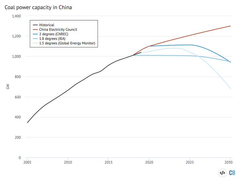 Coal power capacity in China, gigawatts, between 2005-2030. Historical data is shown in black. Scenarios for the future are shown in red (CEC) and shades of blue (pathways for 1.5 or 2C). Sources: Global Energy Monitor, China Electricity Council, International Energy Agency, CNRC, CoalSwarm and Greenpeace. Chart by Carbon Brief using Highcharts.