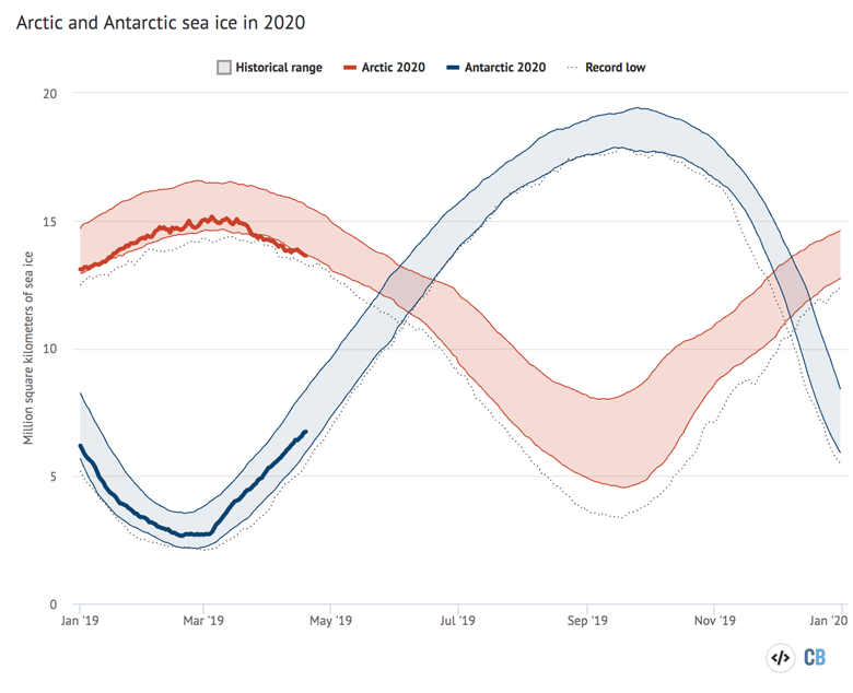 Arctic and Antarctic sea ice in 2020