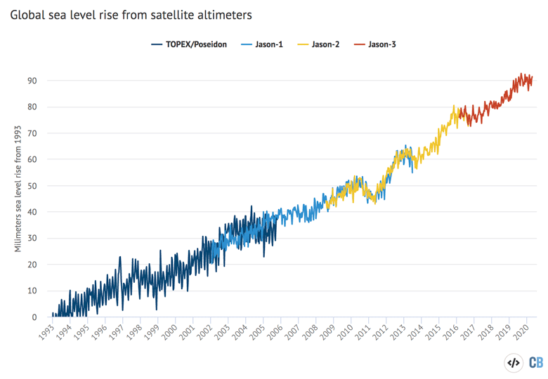 Global sea level rise from satellite altimeters