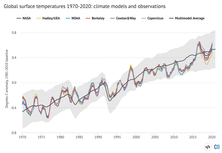 Global surface temperatures 1970-2020: climate models and observations