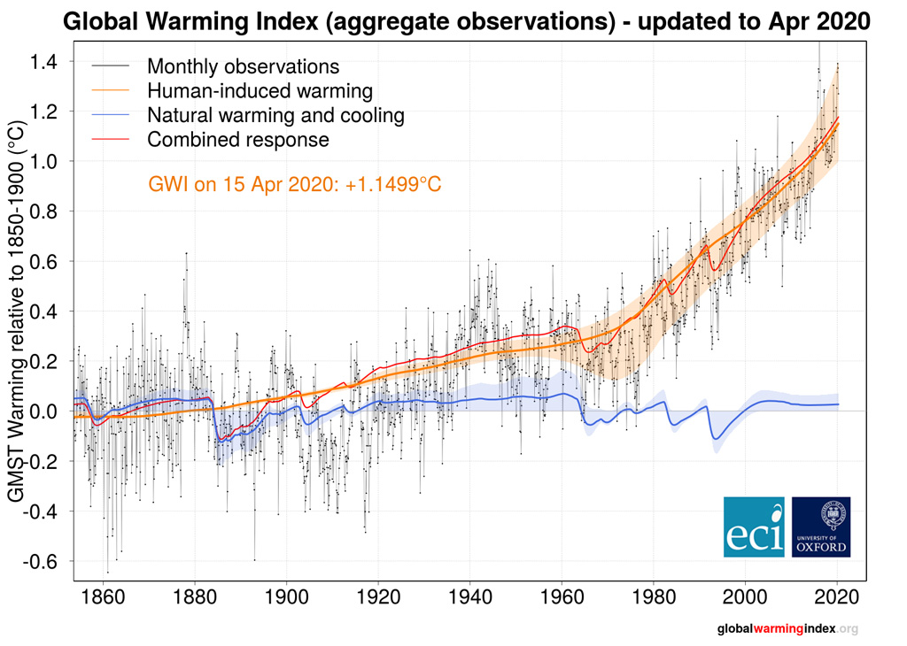 Current index of human-induced global warming (as of April 2020), relative to 1850-1900. The index is produced by the Oxford of University Environmental Change Institute and the University of Leeds Priestley International Centre for Climate.