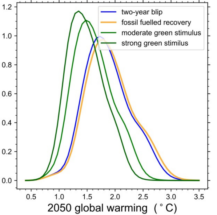 Probability distributions of passing 2050 global warming levels, including the 1.5C and 2C targets set by the Paris Agreement, for four different post-pandemic scenarios.