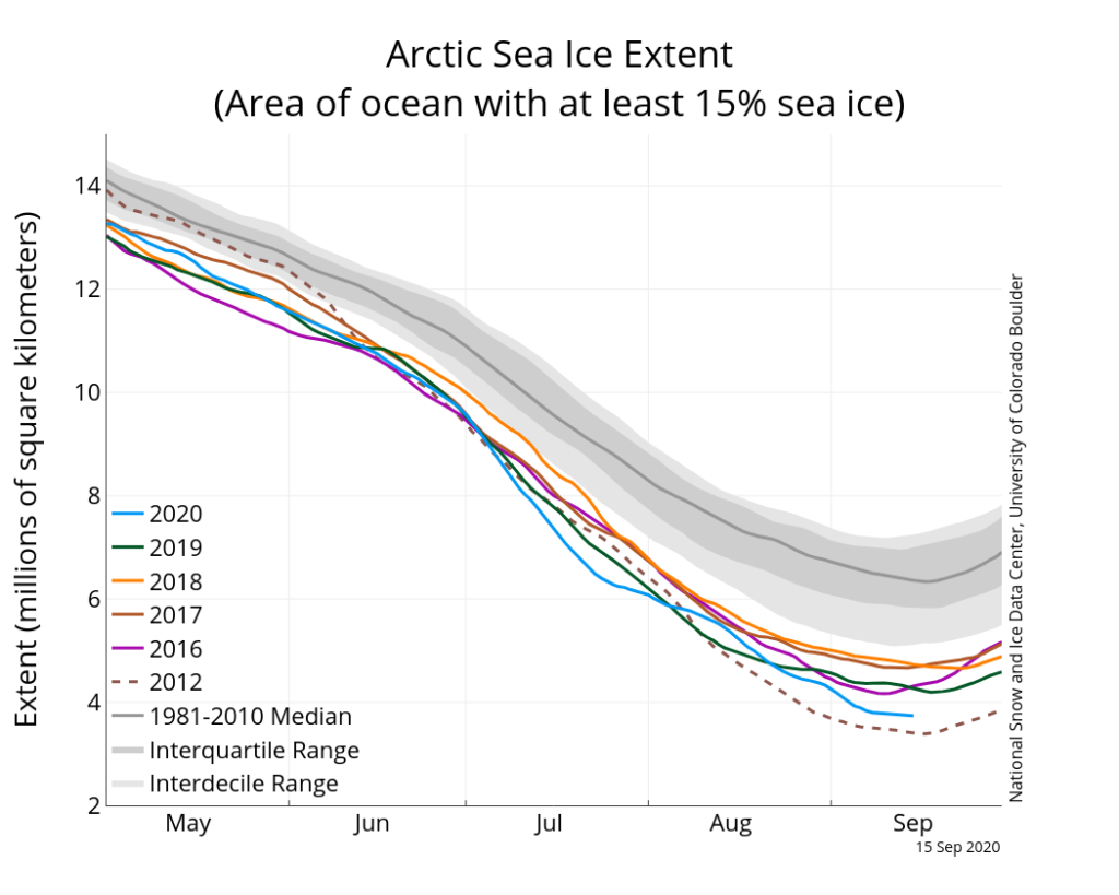 NSIDC 2020 Arctic summer sea ice comparison by year