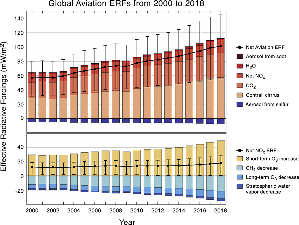 Timeseries of calculated ERF values and confidence intervals for annual aviation forcing terms from 2000 to 2018. The top panel shows all ERF terms and the bottom panel shows only the NOx terms and net NOx ERF. Positive bars (red/orange/yellow) indicate forcings with a warming impact, while negative ones (blues) have a cooling effect. Source: Lee et al (2020)