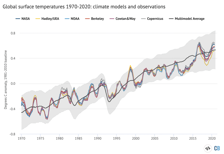12-month average global average surface temperatures from CMIP5 models and observations between 1970 and 2020