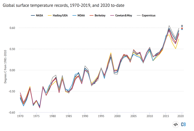 Annual global mean surface temperatures along with 2020 temperatures to-date