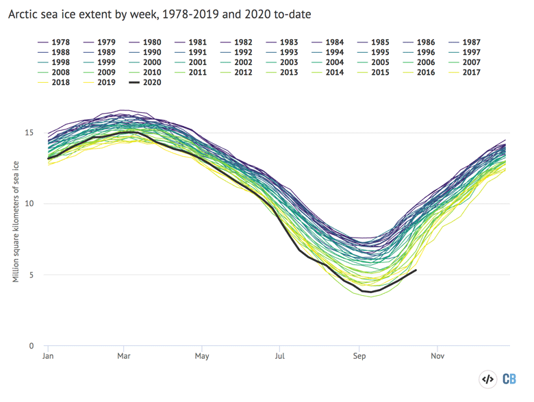 Arctic and Antarctic weekly sea ice extent from the US National Snow and Ice Data Center from 1979 through mid-October 2020