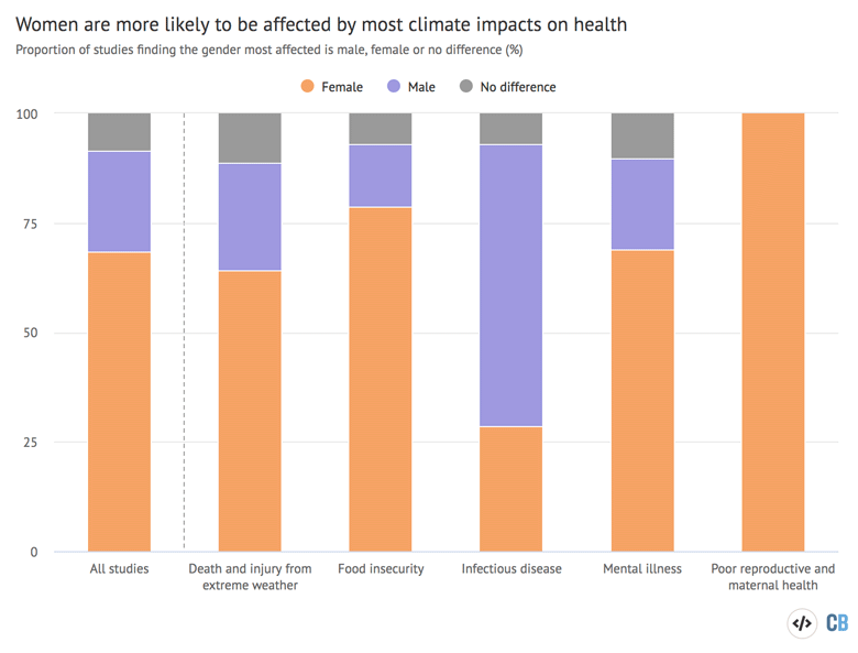 Bar chart showing the proportion of men and women affected by climate change impacts