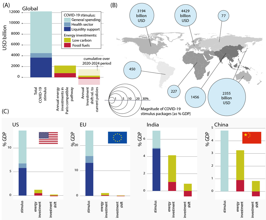 Global-overview-of-Covid-19-recovery-stimulus-and-annual-investments-in-the-energy-system