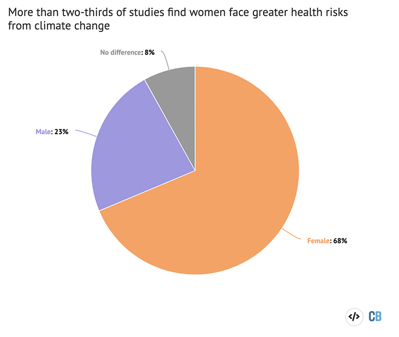 Pie chart displaying the findings of 130 studies on climate change and health