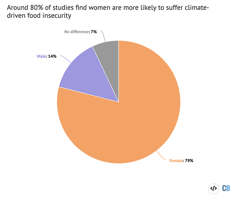 Pie chart displaying the findings of 14 studies examining the links between climate change, food insecurity and health