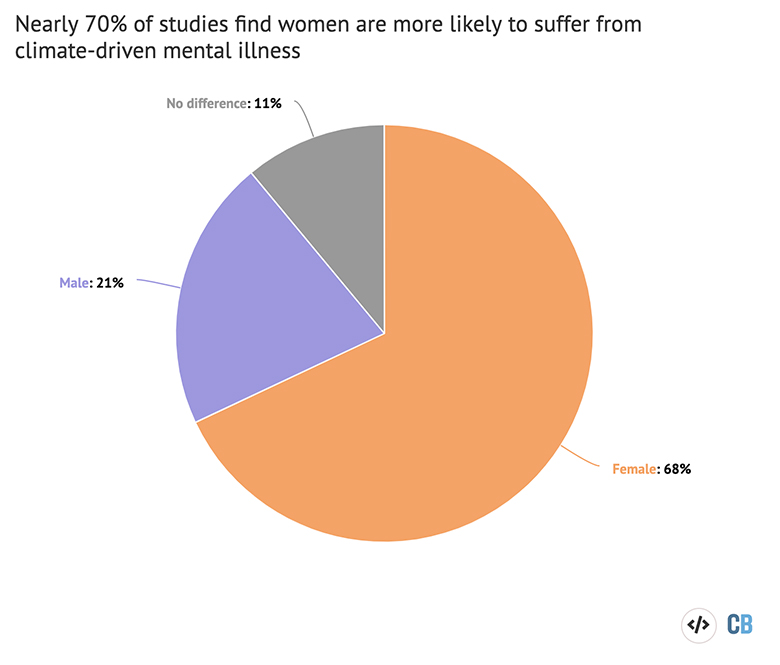 Pie chart displaying the findings of 28 studies examining the links between climate change and mental illness