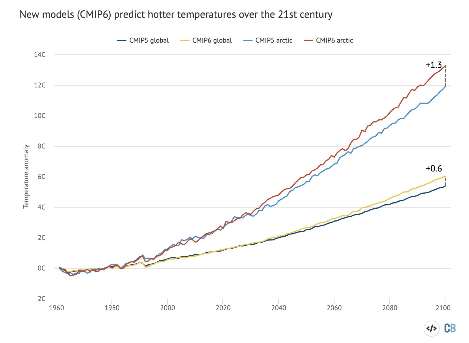 new-models-cmip6-predict-hotter-temps-over-21-century